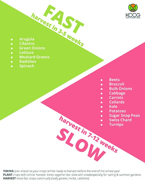 Fast & Slow Crops